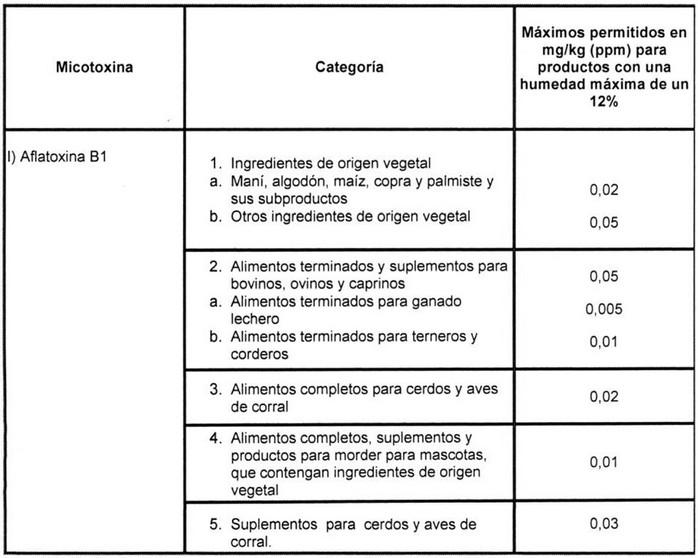 límite-máximo-para-Aflatoxina-en-alimentos