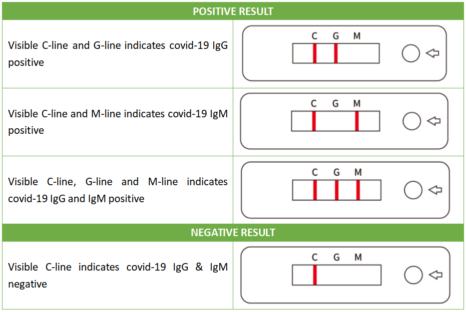 covid-test-results-antibody-test