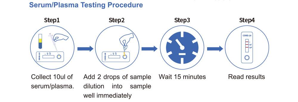 Covid 19 test antibody test