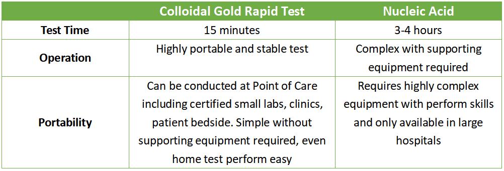 Coronavirus Test (colloidal gold) VS Nucleic Acid PCR Test