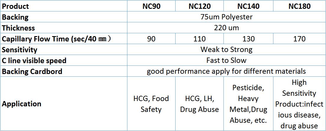 nitrocellulose-membrane-price